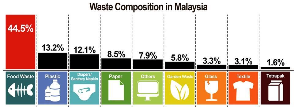 food waste percentage